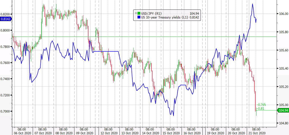 Photo of USD / JPY Dips To New One-Month Low, Moving Away From Typical Yield Correlation