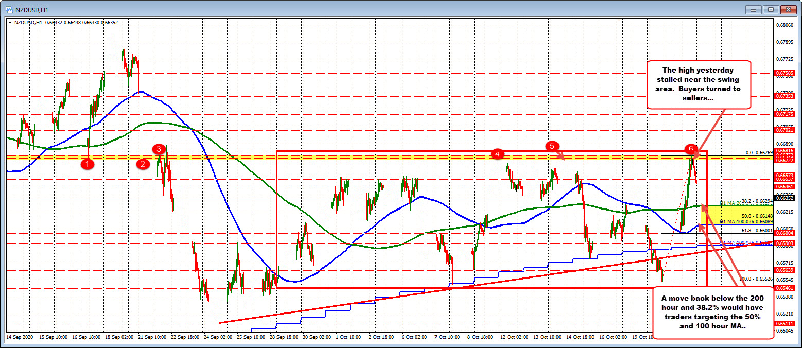 Photo of NZDUSD Moves Down and Towards the 200 Hour / 38.2% MA Retracement