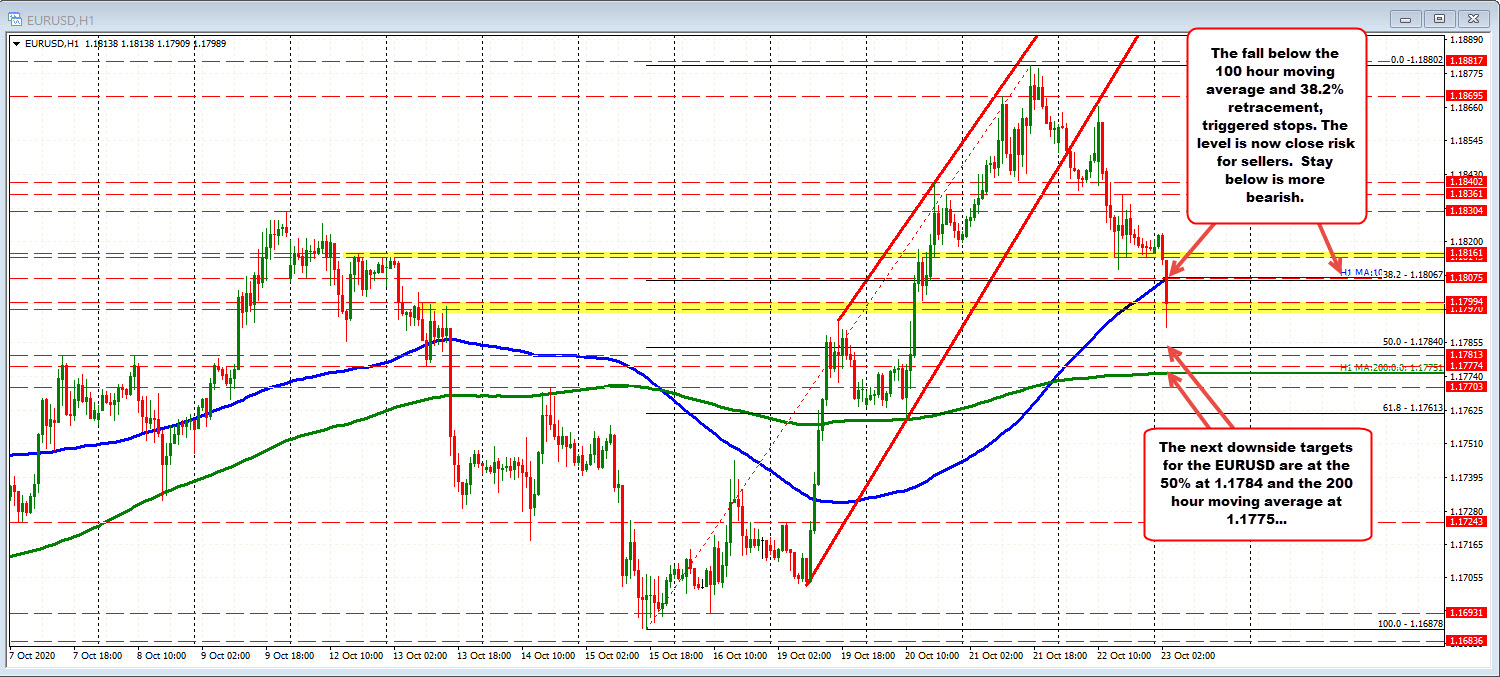 Photo of EURUSD falls to new session lows. Break 100 hour MA and 38.2% retracement