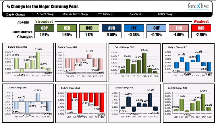 USD is generally higher