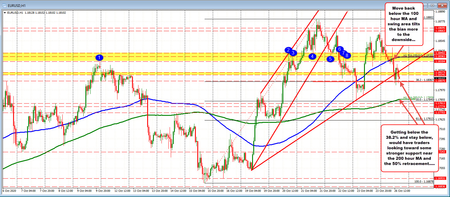 Photo of EURUSD down as concerns over Covid hit currency