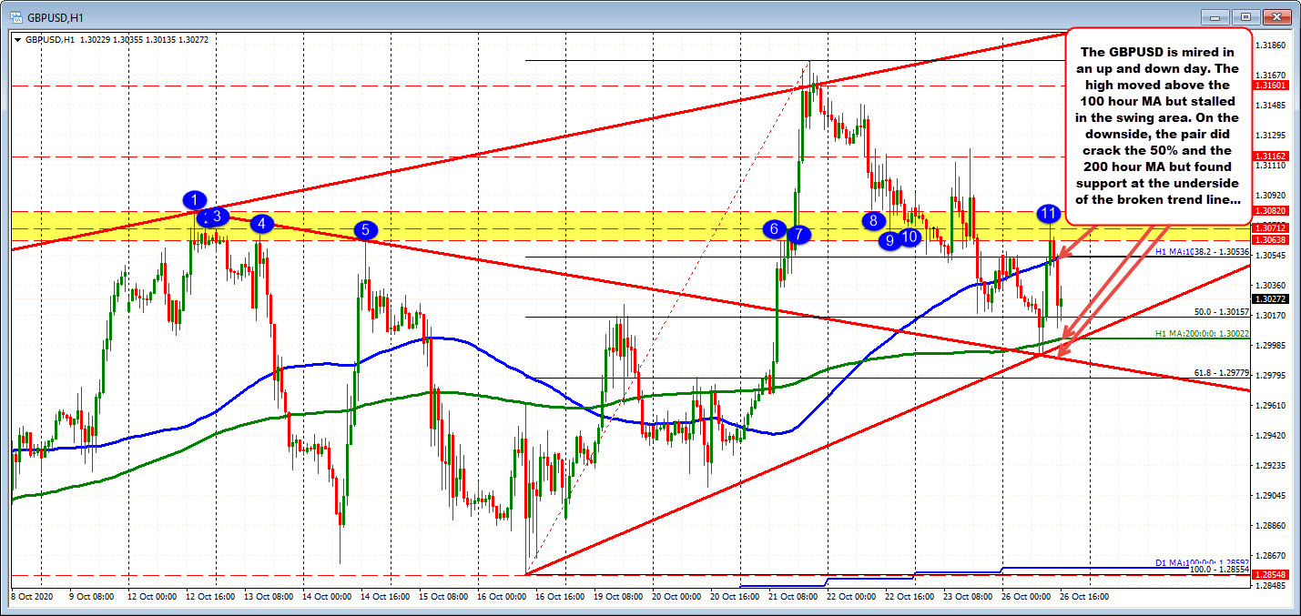 Photo of GBPUSD is trading higher and lower. 200 hours MA to the eyes