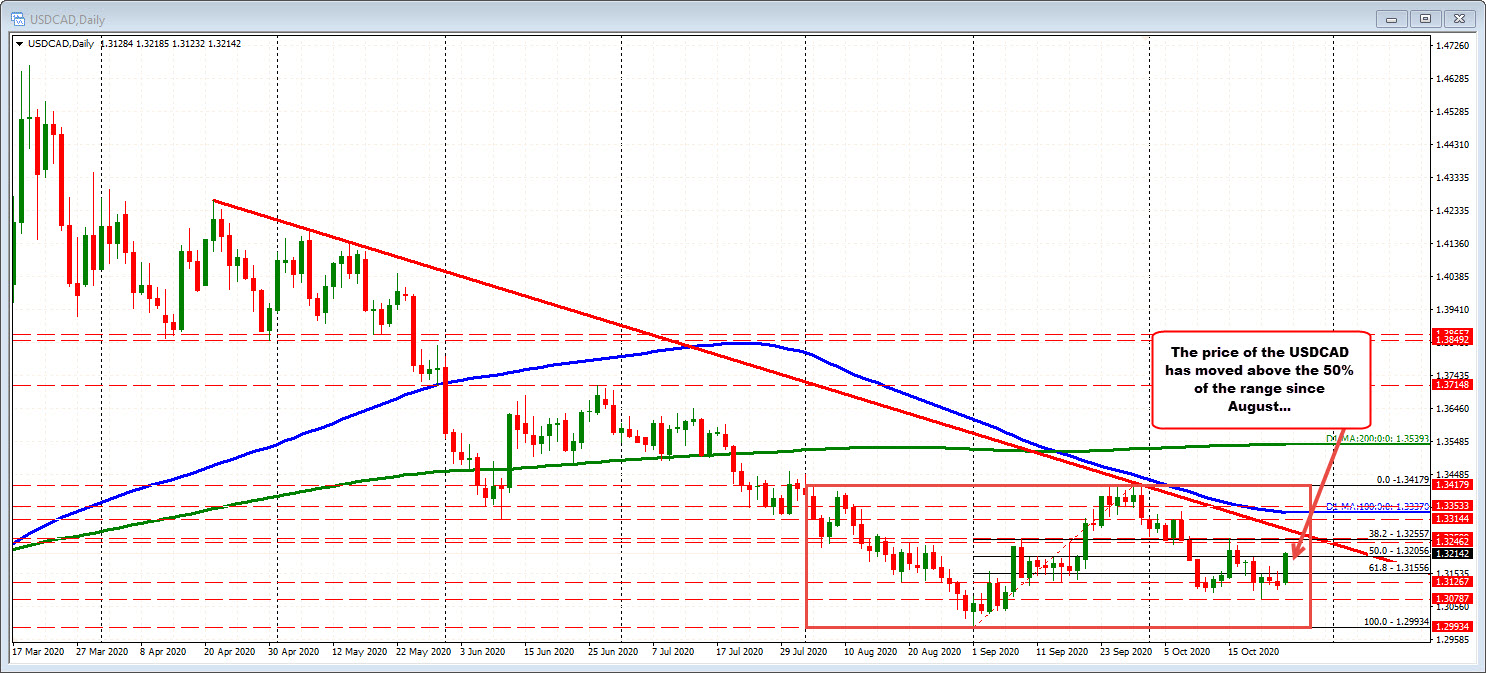 Photo of USDCAD Bounces Back With Falling Oil and Buying USD Security