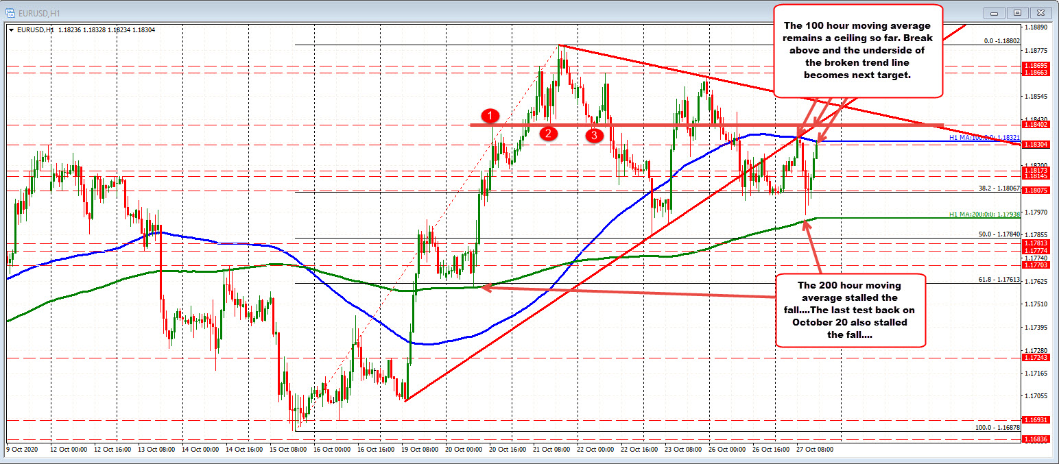 EURUSDwaiting for the next shove_