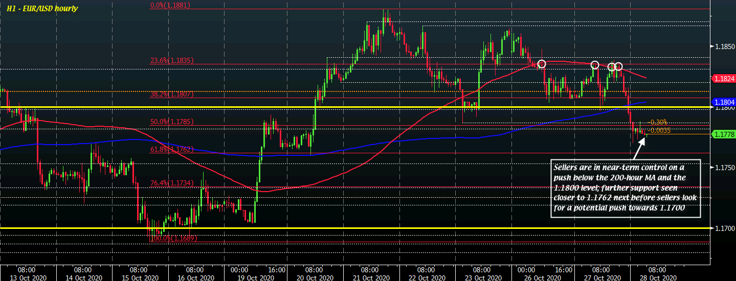 Photo of EUR / USD drops to start the day as the euro is weighed down by fears of tightening viral restrictions