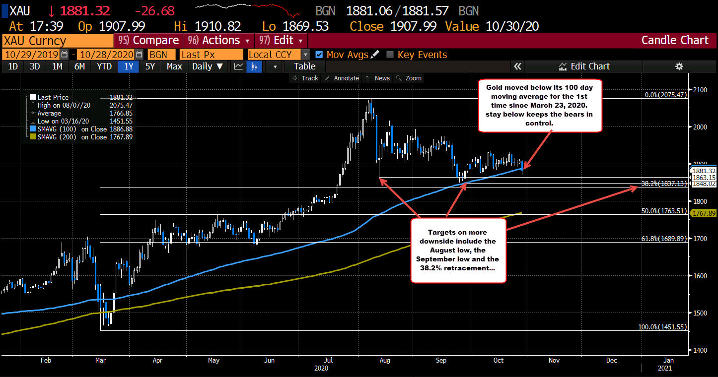 Photo of Gold falls below its 100-day moving average