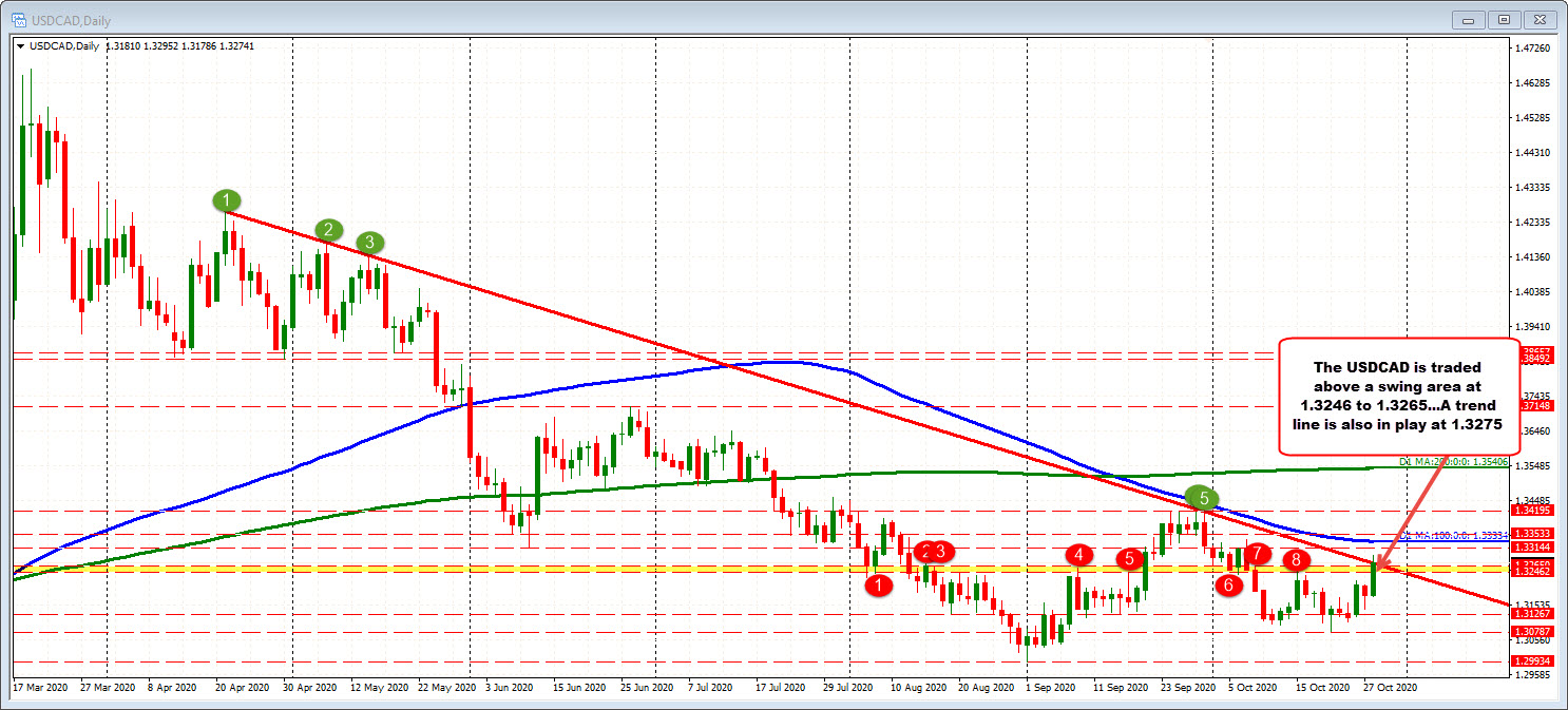 Photo of USDCAD Trading Higher in Rate Decision