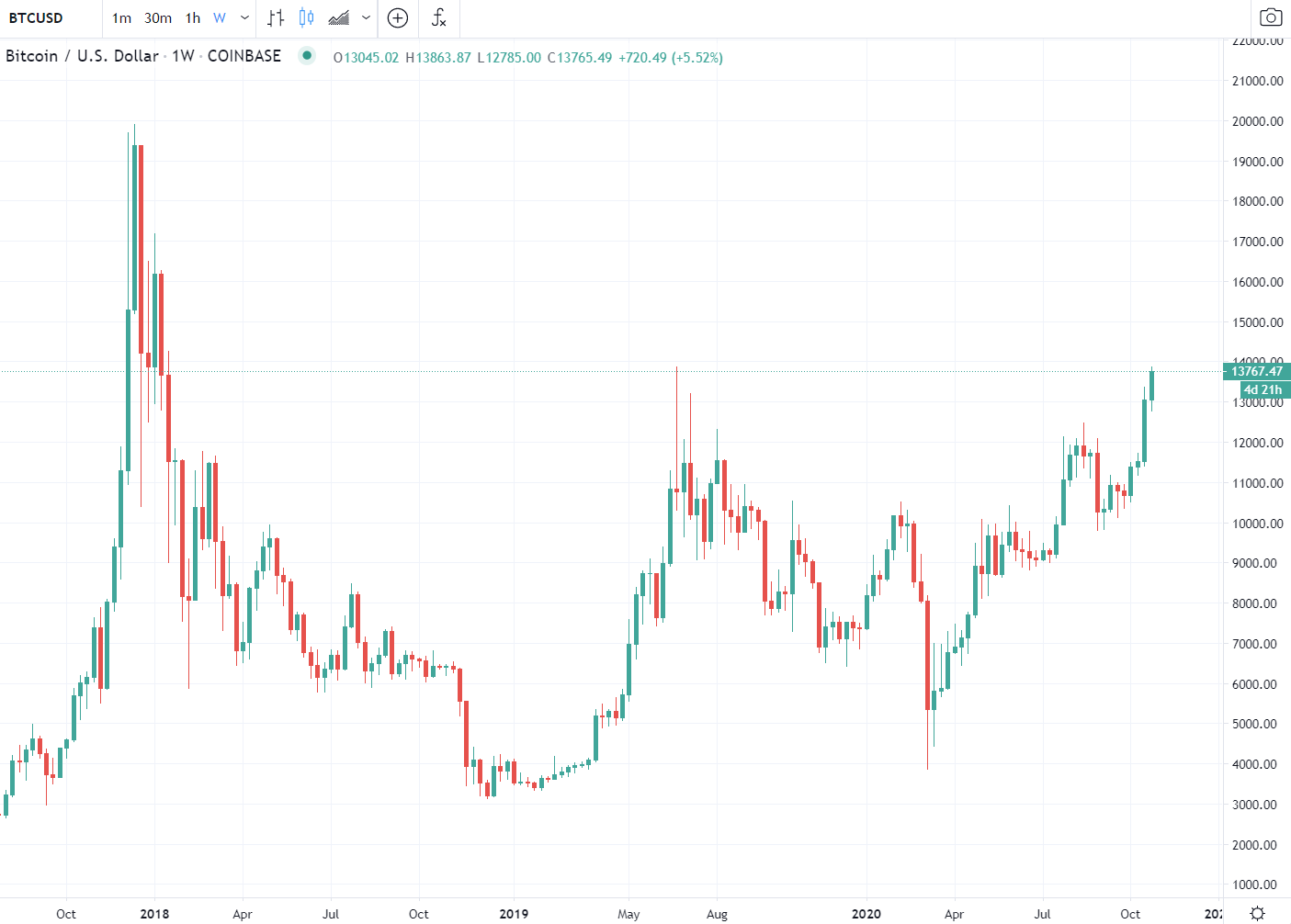 Photo of Bitcoin hit its highest level since early 2018