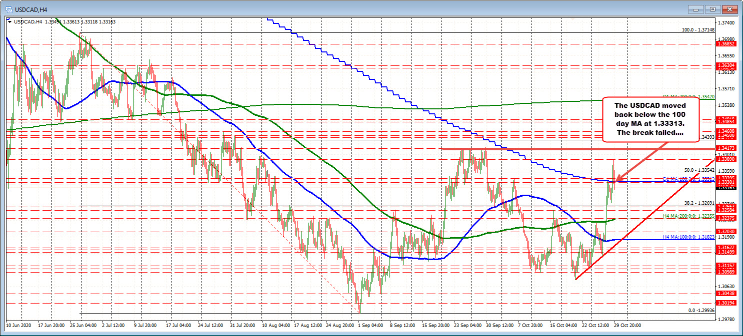USDCAD can't stay above 100 day MA
