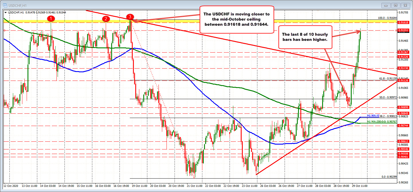 USDCHF trades to new session highs and tests mid-October ceiling