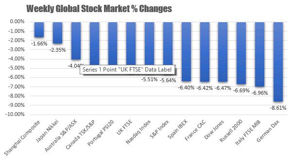 El índice NASDAQ lidera el camino a la baja_