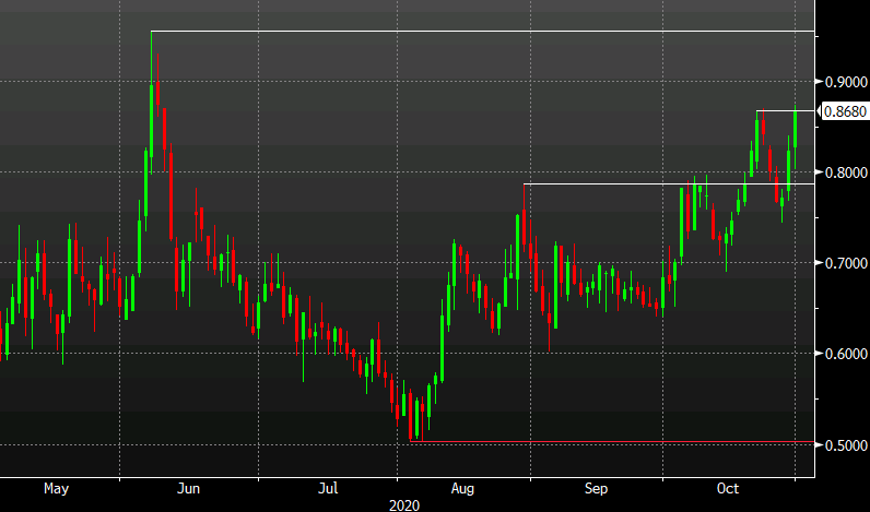 Photo of US 10-year yields hit their highest level since June