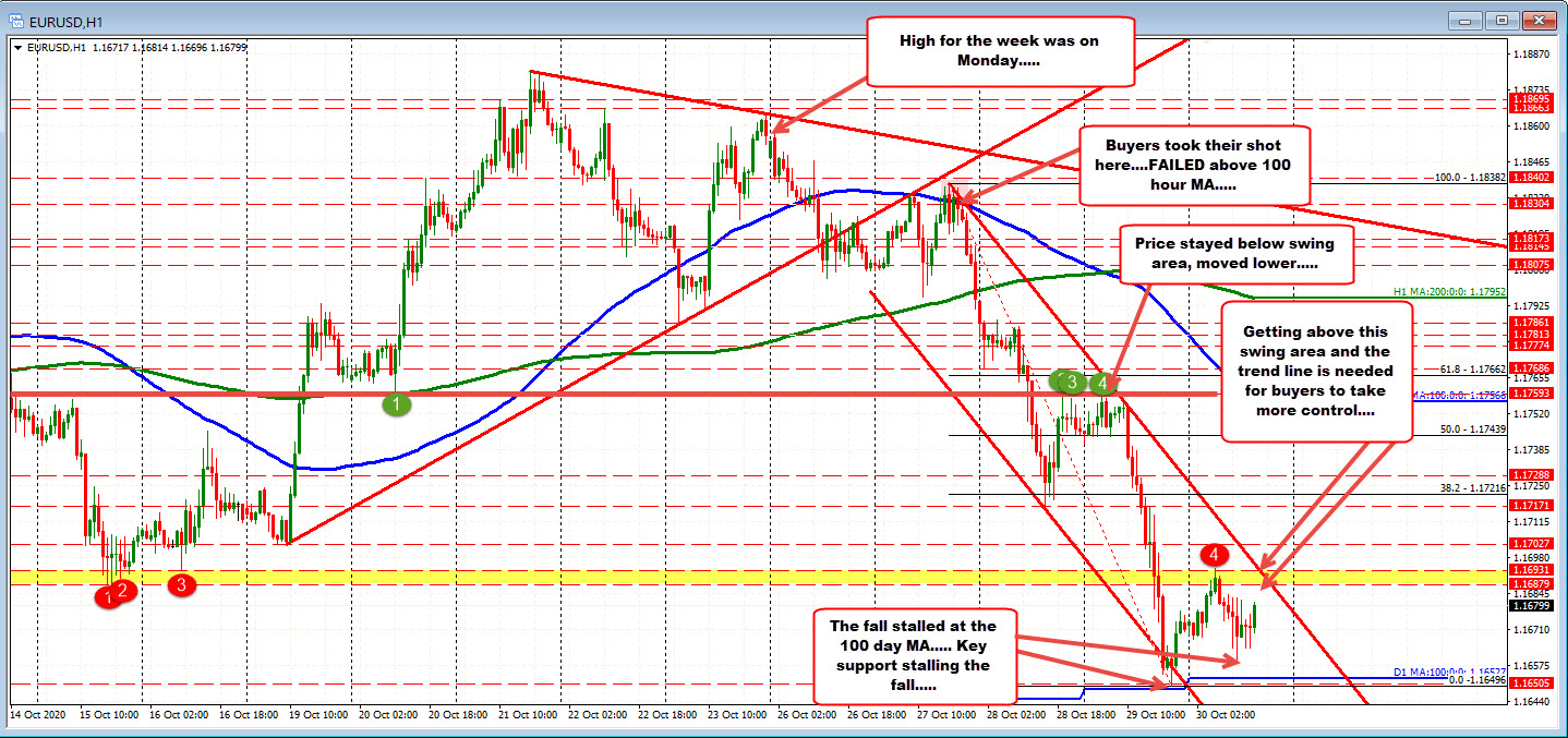 Photo of EURUSD recovers higher towards swing zone (break above now)
