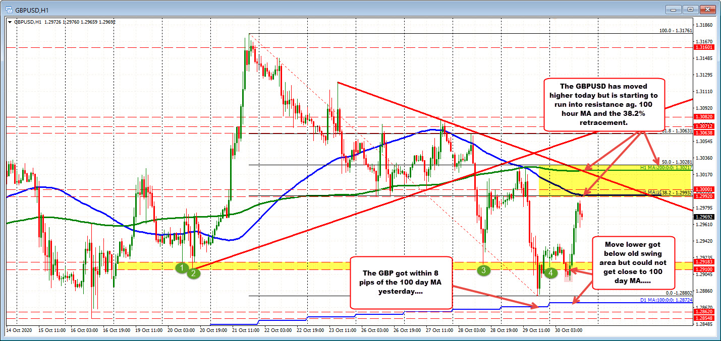 Photo of GBPUSD finds resistance to the upside. And after that?