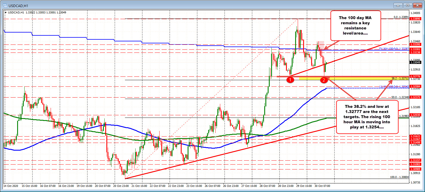 Photo of USDCAD is trading below 100 MA days but support floor established