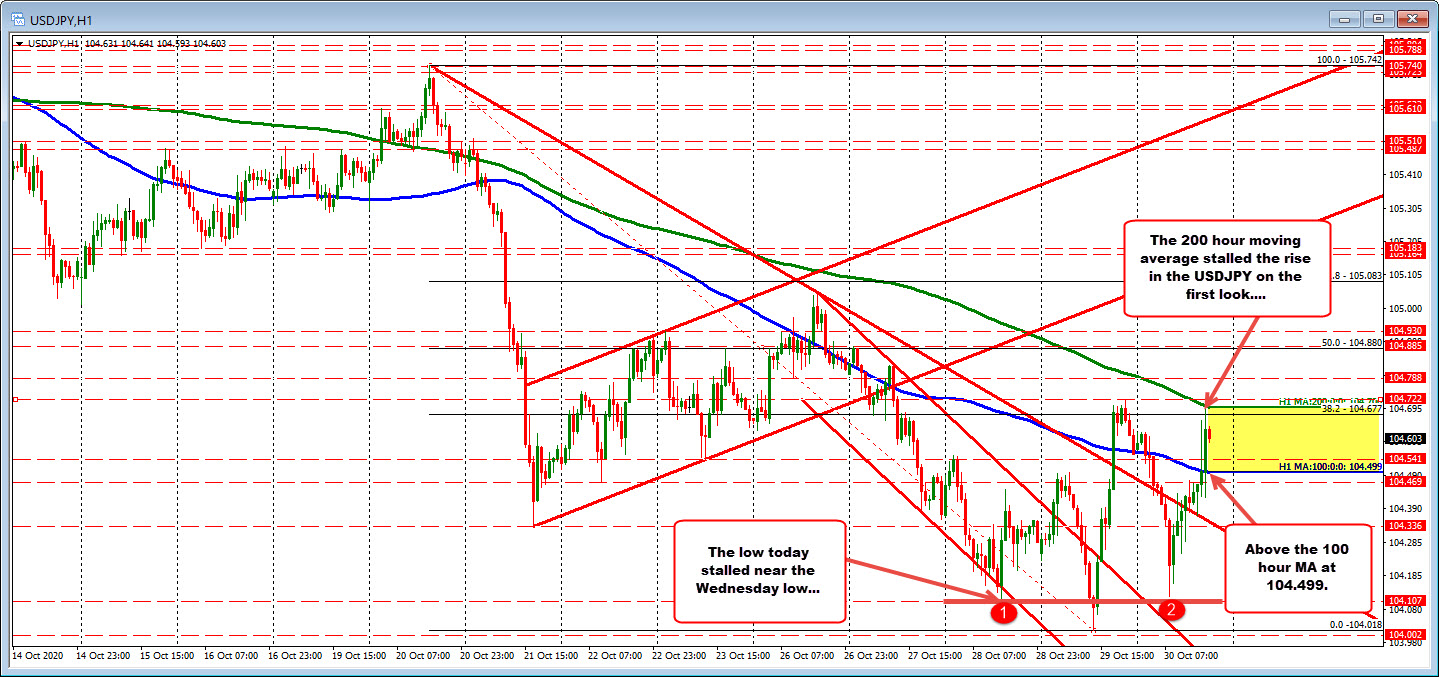 Photo of USDJPY tests 200 hour MA and rolls back