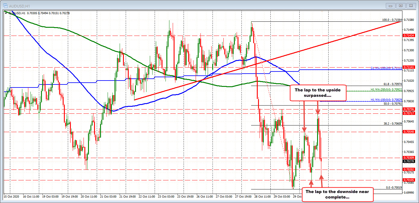 Photo of AUDUSD works on the next round. This one down