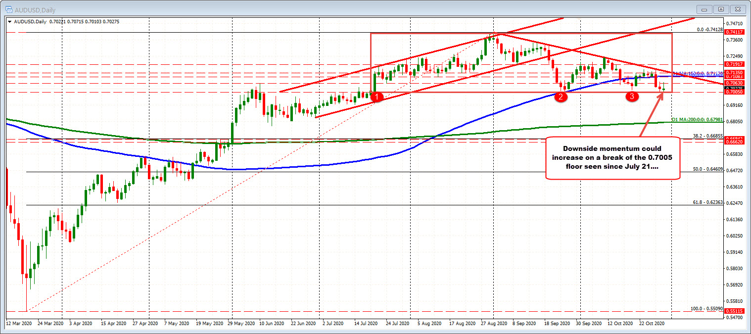 AUDUSD on the daily