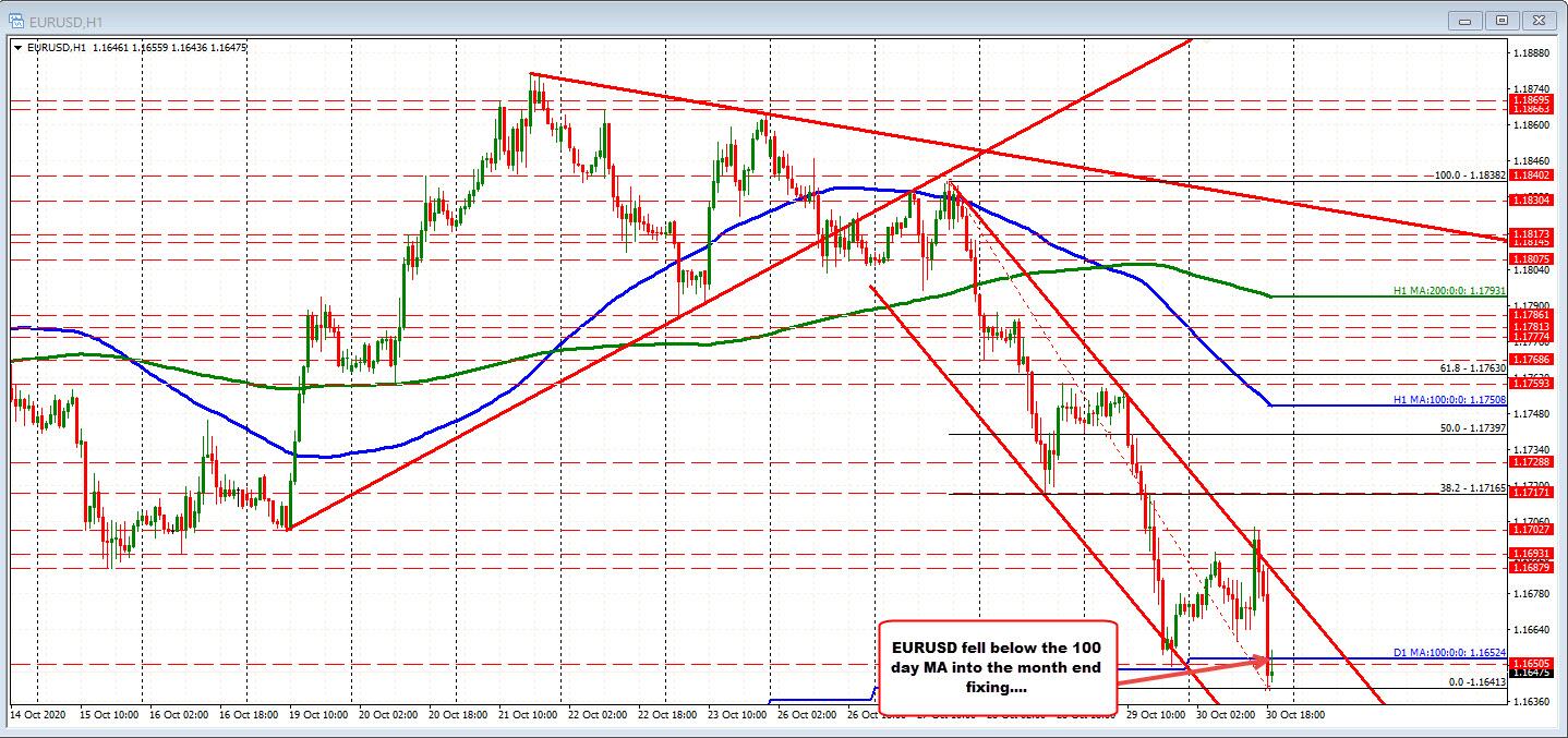 EURUSD cracks the 100 day MA