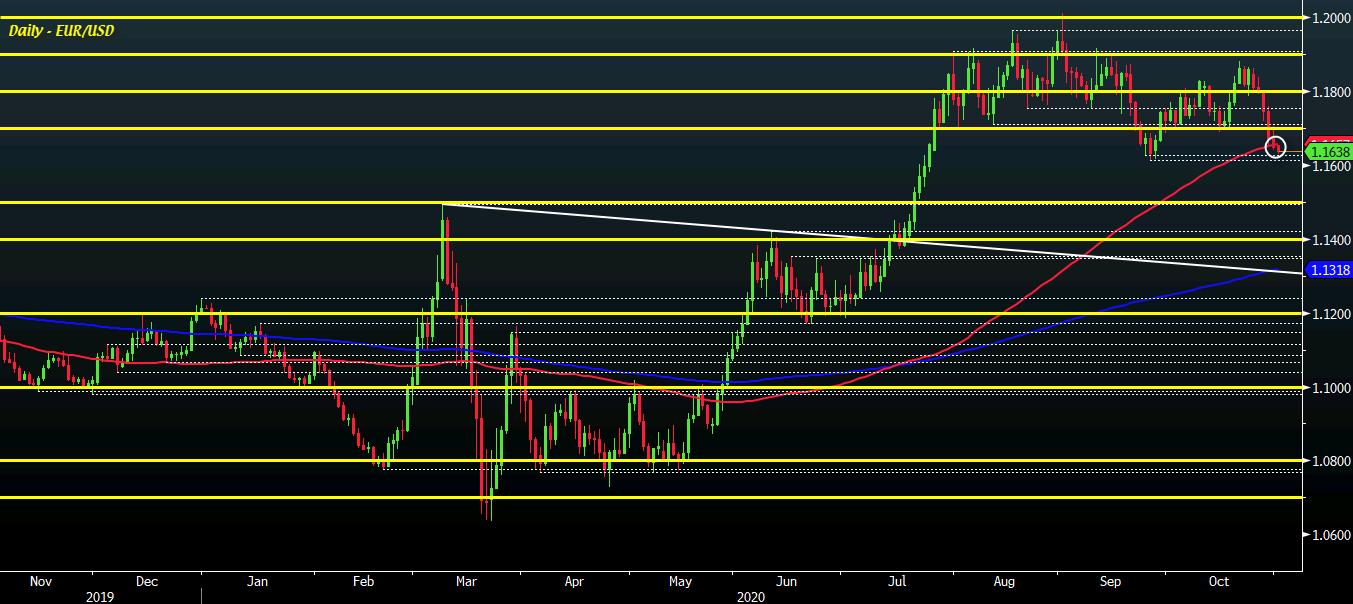 EUR / USD D1 02-11