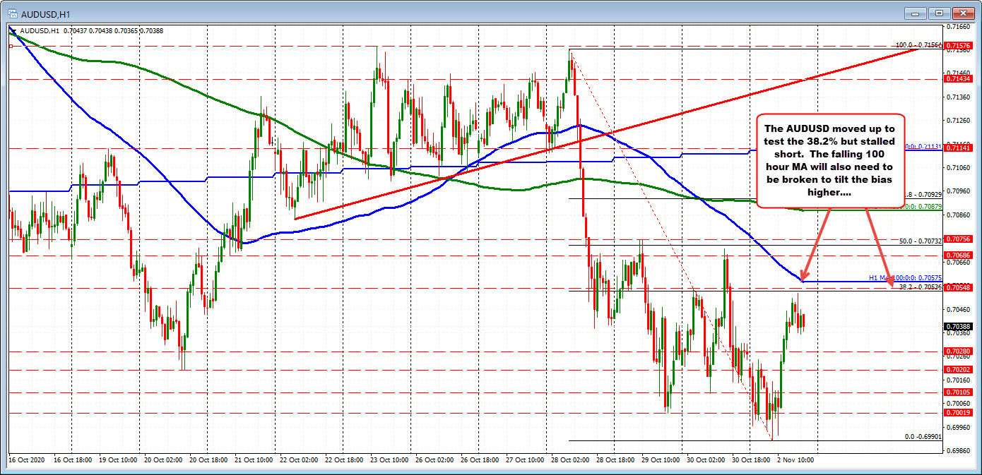 AUDUSD higher on the day but stalls ahead of resistance targets