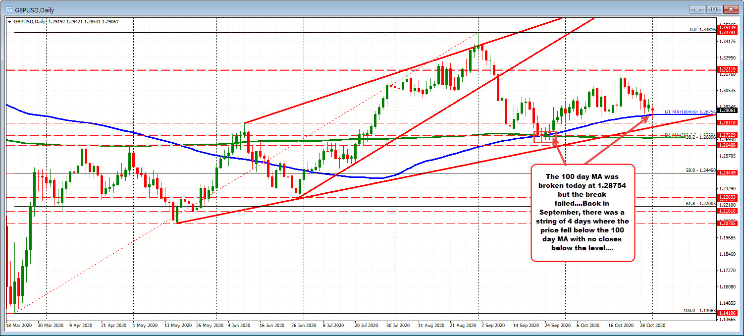 Photo of GBPUSD Dips Below 100 Day MA Today But Momentum Cannot Be Sustained