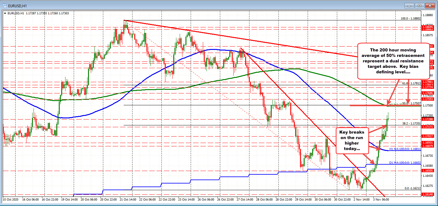 The trend continues for the pair. The range is now 121 pips