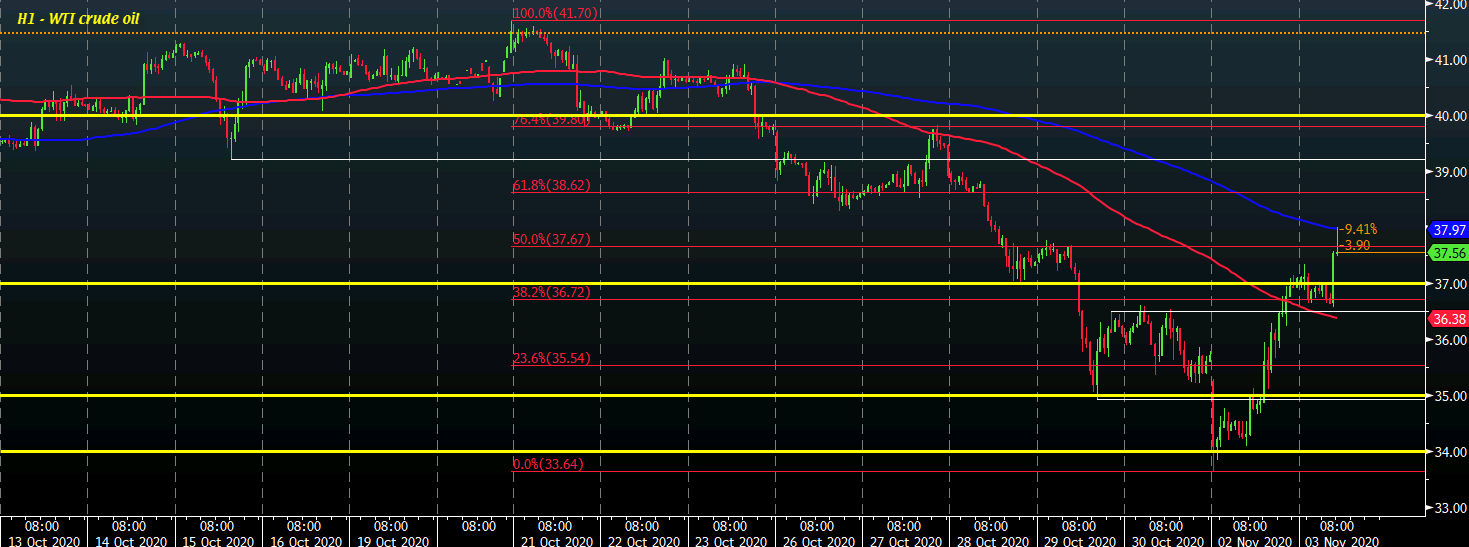 Oil continues impressive bounce after overnight rebound