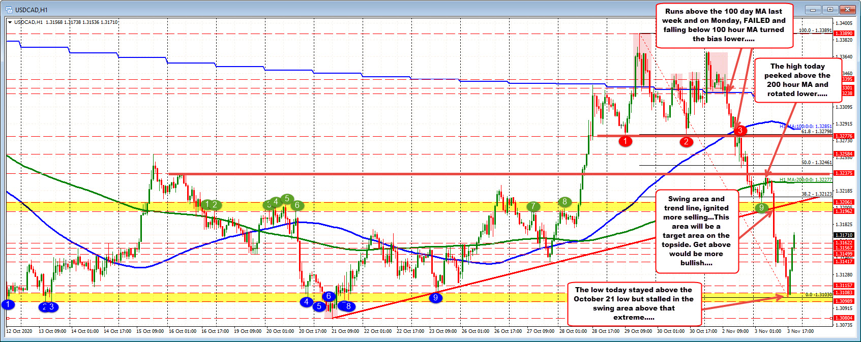 Photo of USDCAD climbs after pair's stall ahead of recent swing low