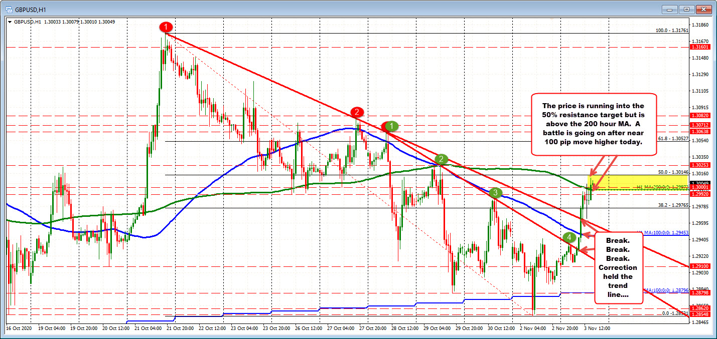 GBPUSD peeks above 200 hour MA, and just below 50% retracement