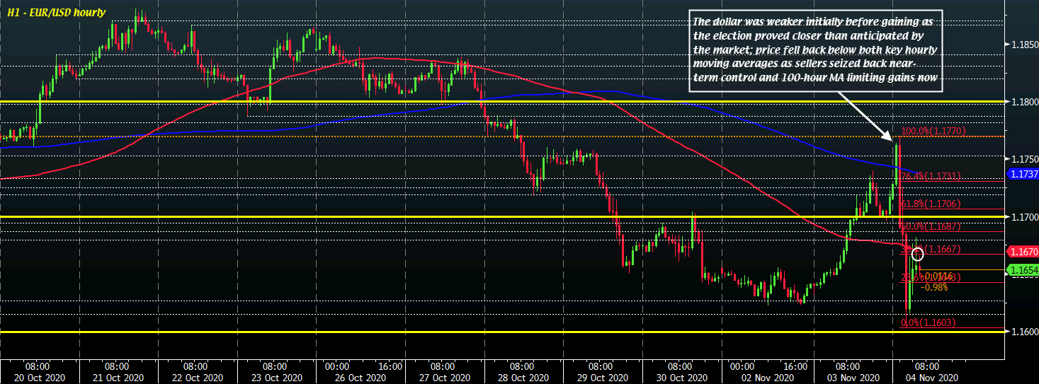 Photo of Dollar holds firmer ahead of morning European trade