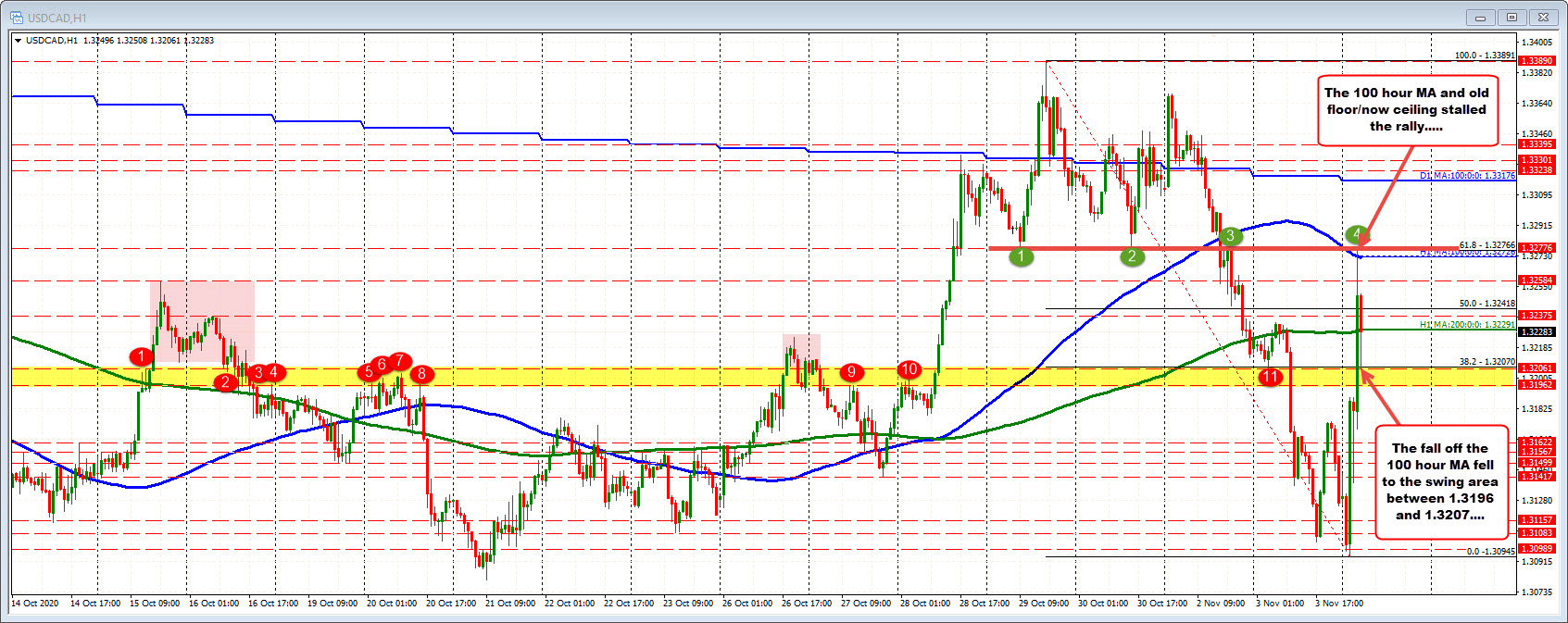 USDCAD finds sellers near the 100 hour MA