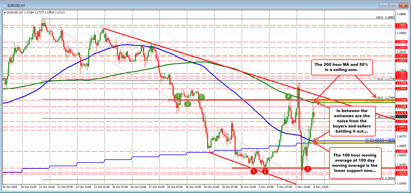Photo of EURUSD tests 50% / 200 hour MA and retreats. The 100 hour and 100 day MA is supported below.