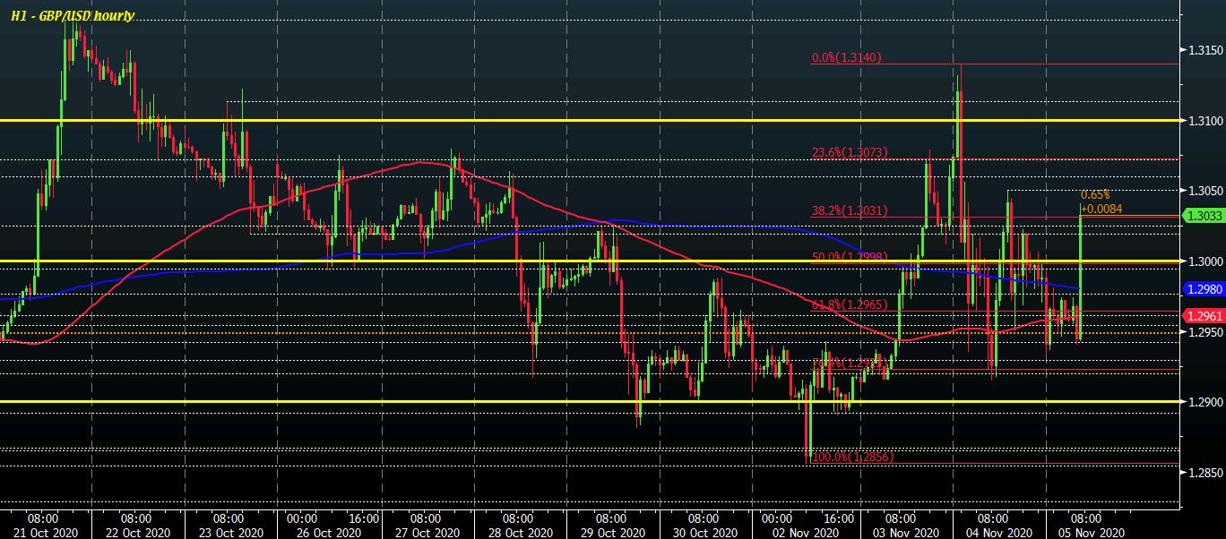 GBP / USD H1 05-11