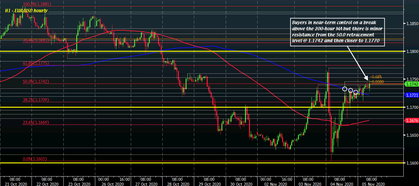 EUR/USD H1 05-11