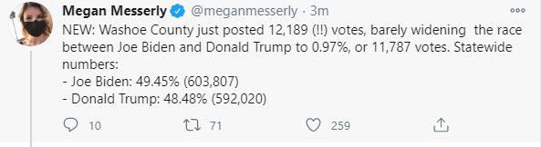 Biden 49,45%.  Trump 48,48%