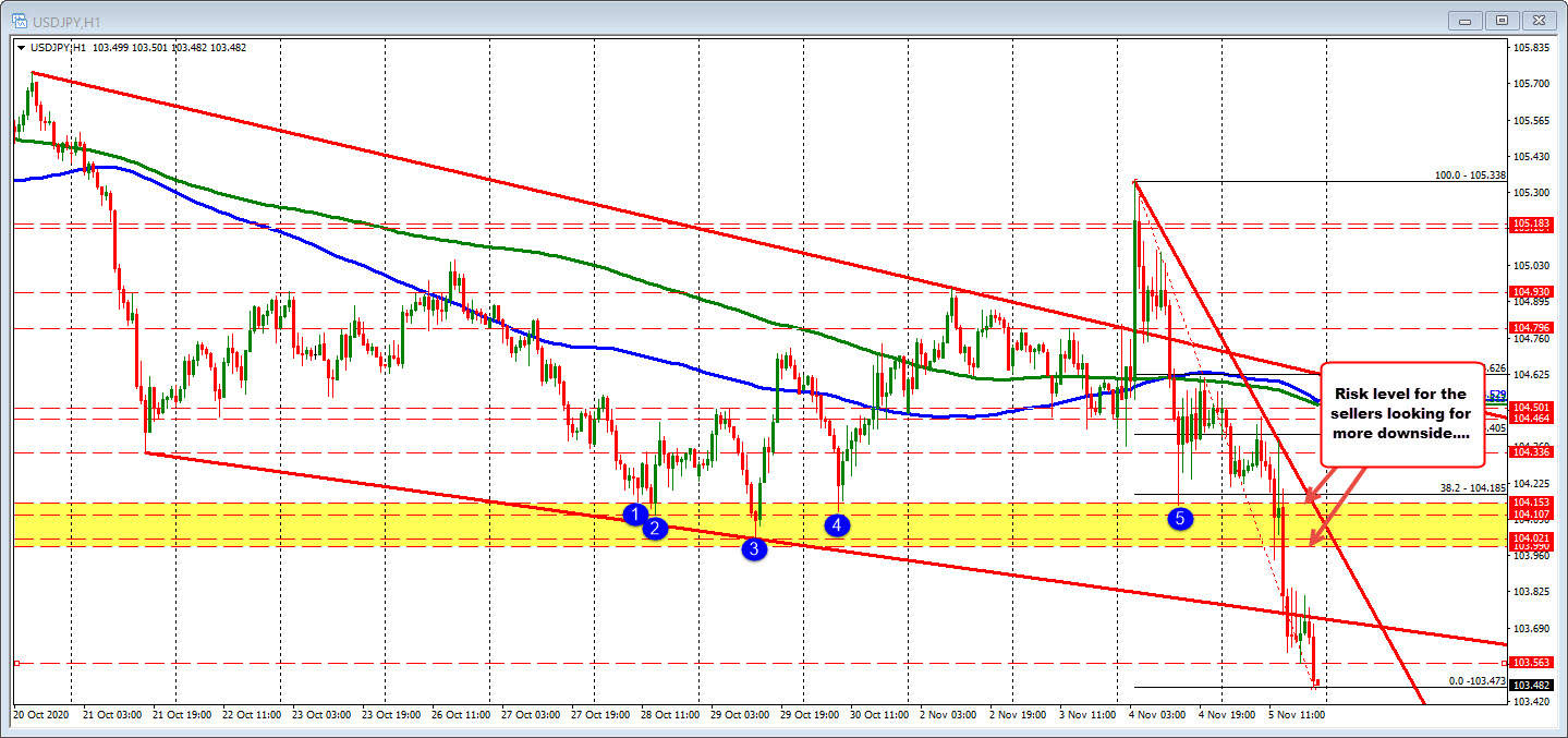 USDJPY falls to a new session low. Pair is down close to 1%