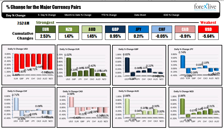 Photo of Euro is strongest while USD is weakest when NA traders enter for the day