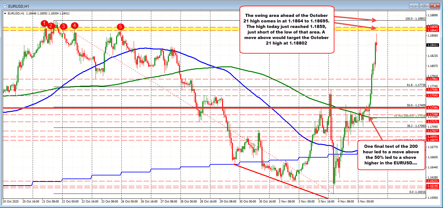 Photo of EURUSD soars with dollar selling (and the technicalities of course)