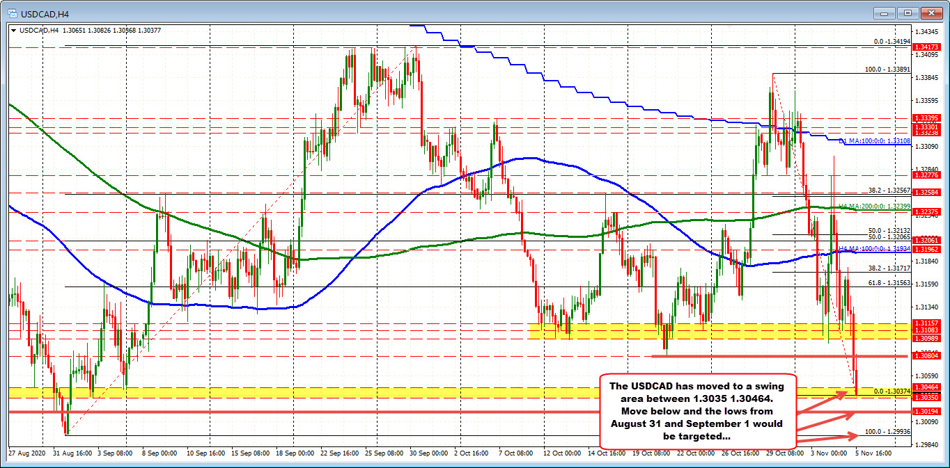 USDCAD on the 4 hour chart