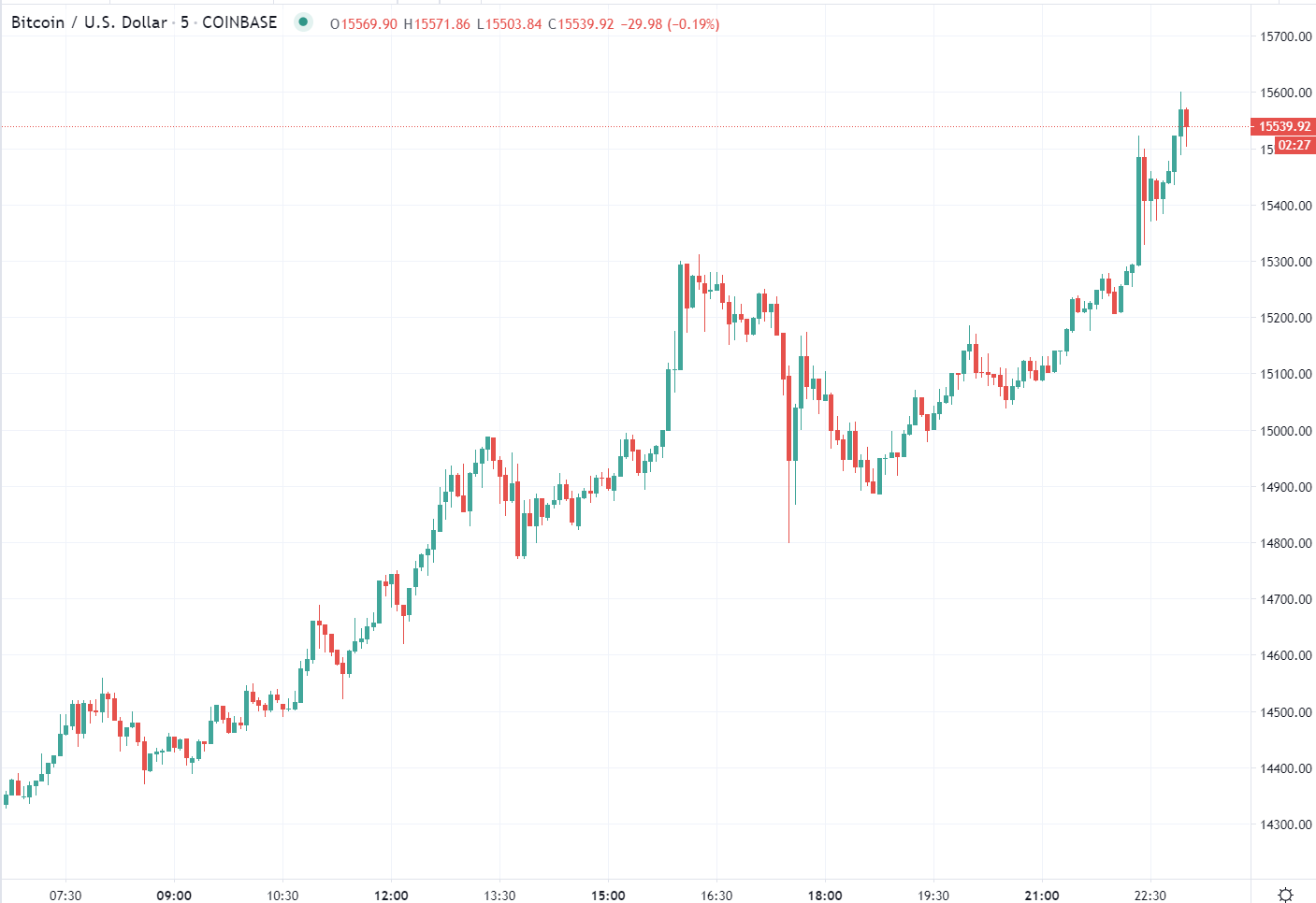 BTC is surging, jumping above 15.5K now: