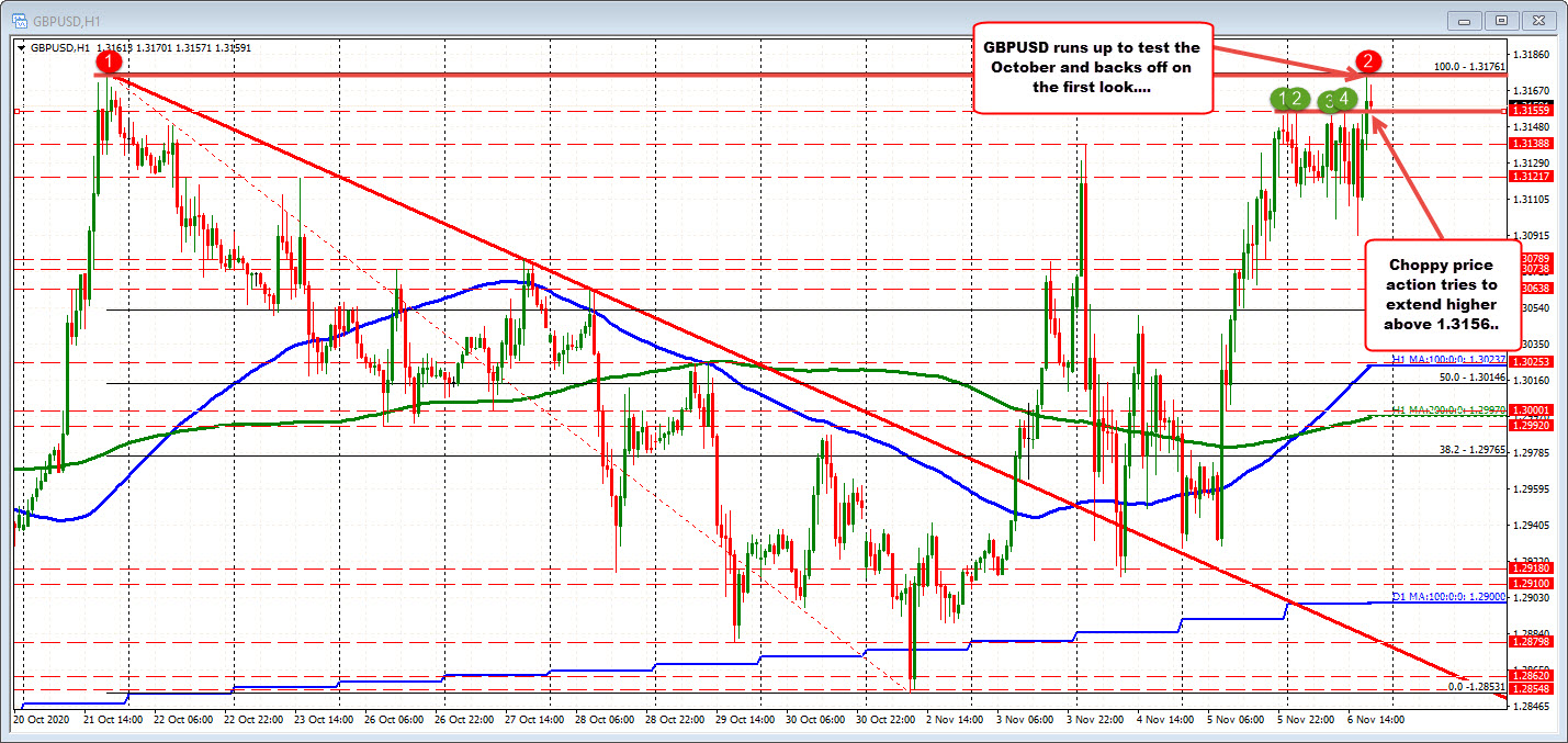 GBPUSD tests the high from October
