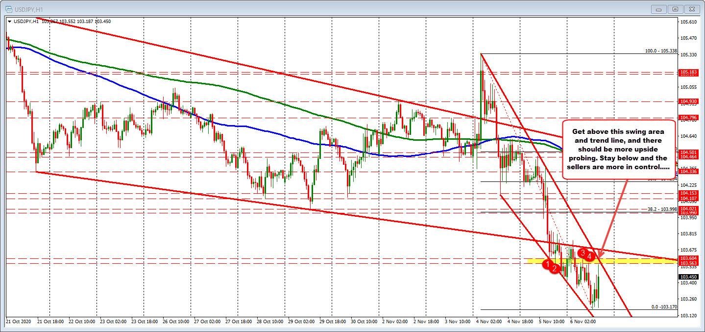 The USDCAD on the hourly chart