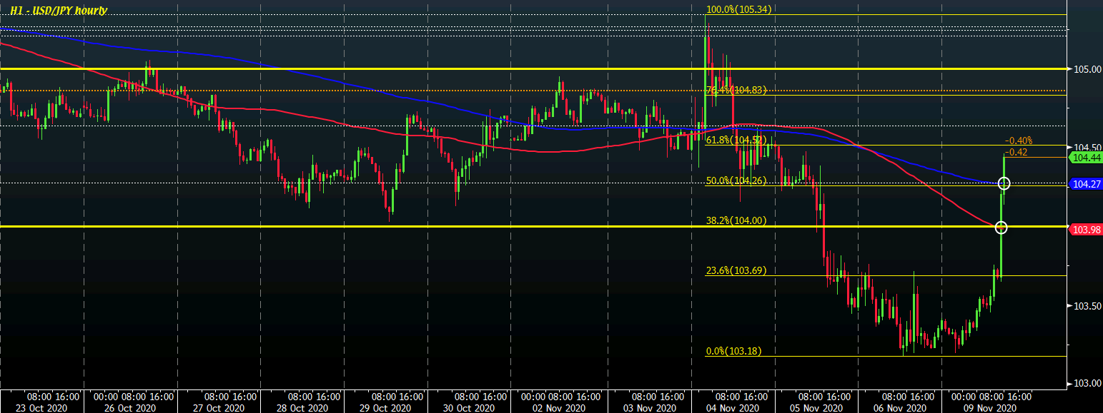 Photo of USD / JPY climbs more than 1% as rally in risk pushes the yen down