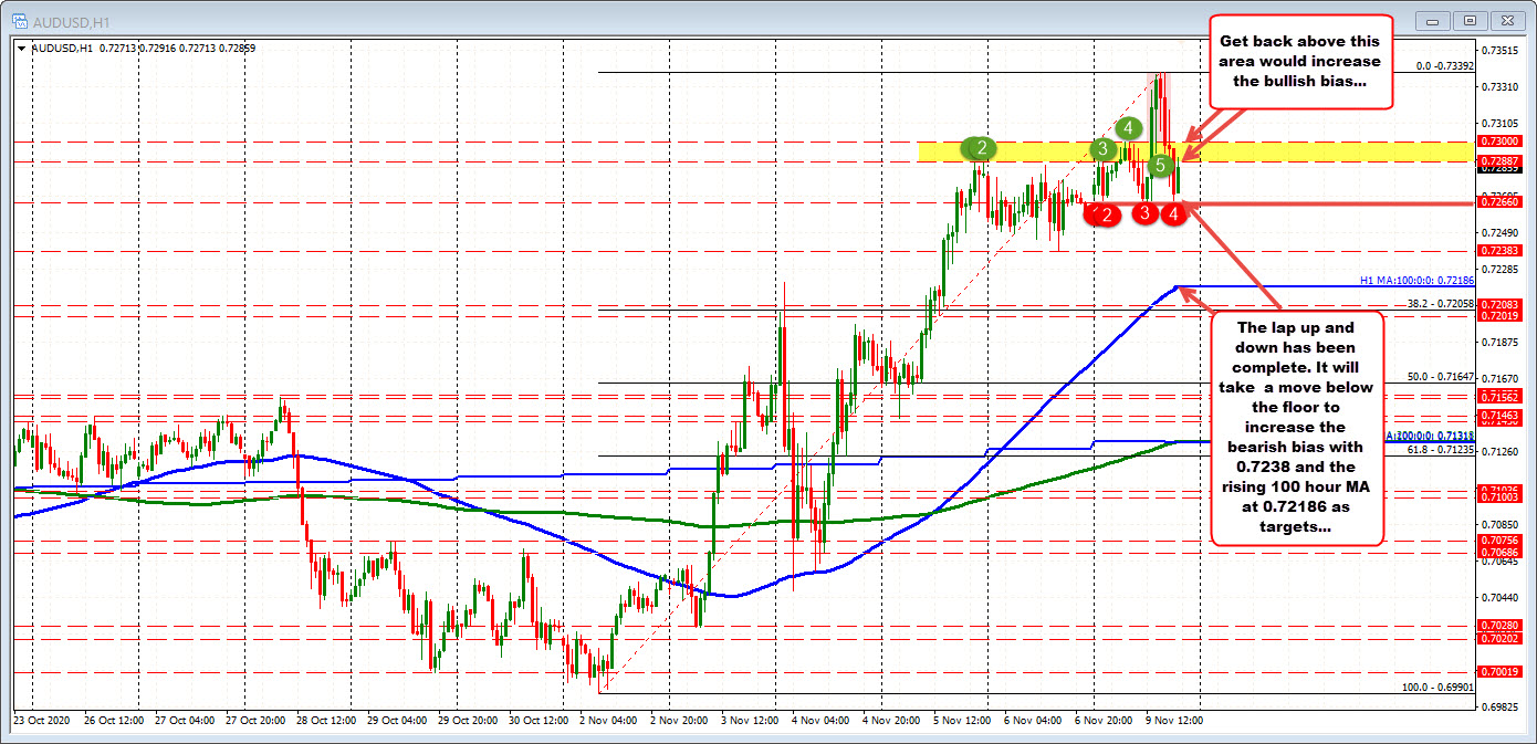 Photo of The AUDUSD (almost) completes the price round up and down