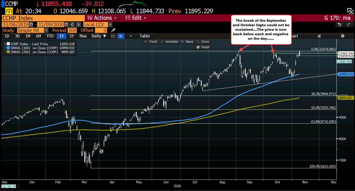 NASDAQ shares turn negative after run to new record highs fails