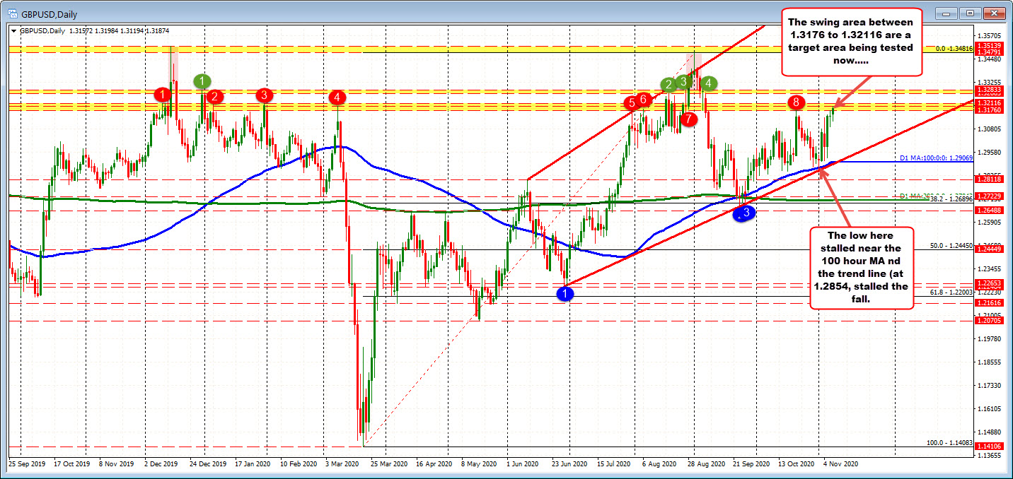 GBPUSD trades to highest level since September 7th
