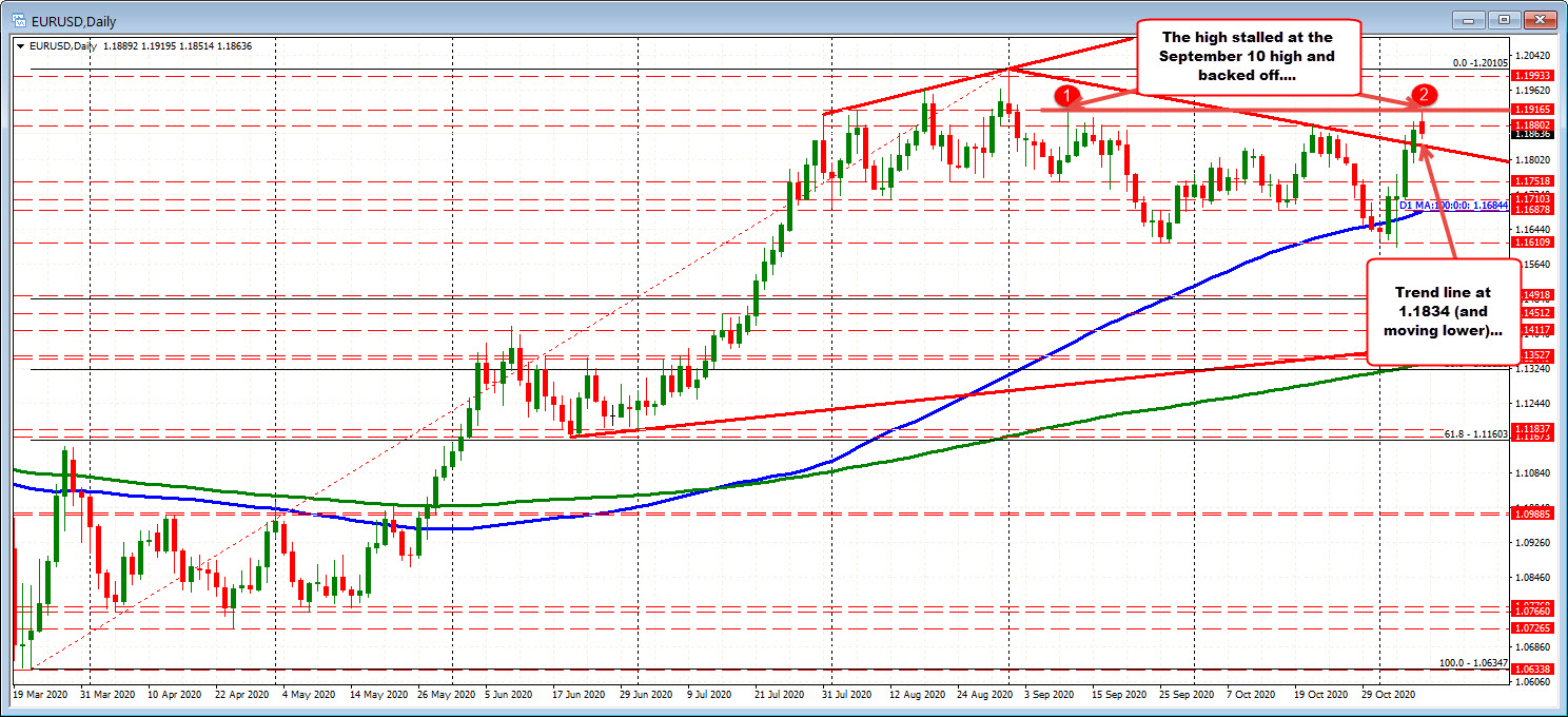 EURUSD trades to a new session low