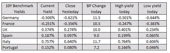 Photo of European stocks ended up sharply higher. Up to 5 of the last 6 trading days