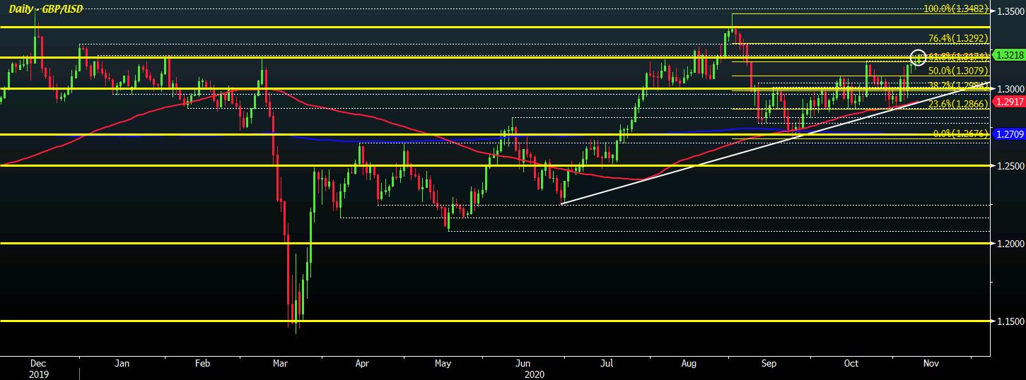 GBP / USD D1 10-11